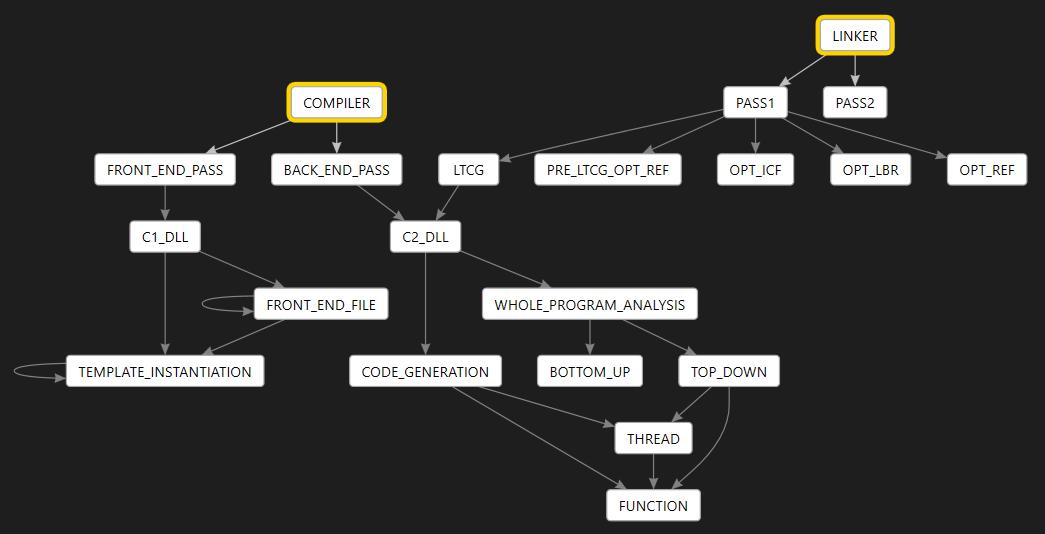 C++ Build Insights SDK Activities