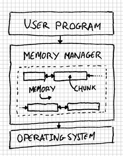 Memory Manager design diagram