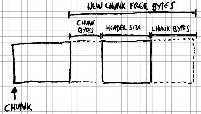 Merging next chunk