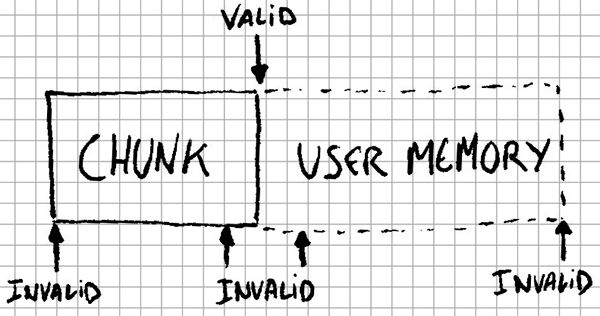 Valid user memory pointer