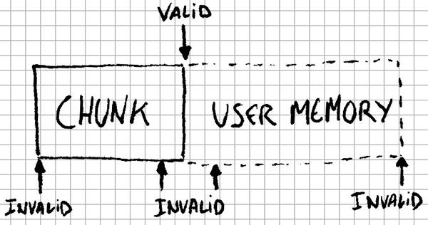 Valid user memory pointer